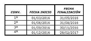 Convocatorias Essscan 2016 - 1º grupo