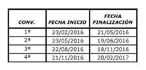 Convocatorias Essscan 2016 - 2º grupo