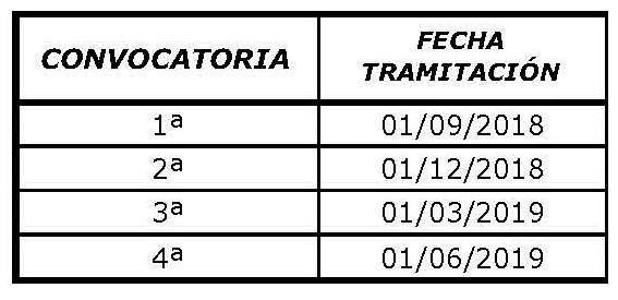 FECHAS DE TRAMITACIÓN DIPLOMAS UNIVERSIDAD REY JUAN CARLOS 2018